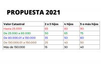 propuesta 2021