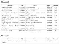 Cuadro del edicto con entidades con subvención y cuantías